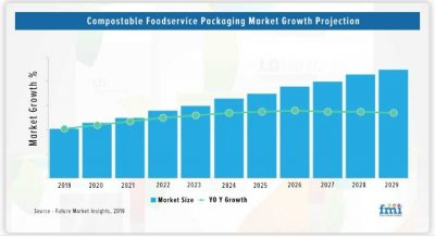 Compostable food service packaging