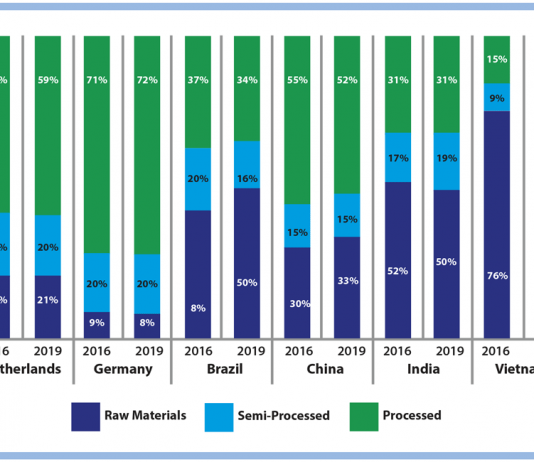 India's share of value added food exports is the lowest among those shown in the KPMG food processing in India report. Graphic KPMG