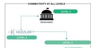 Connectivity Kezzler Syntegon